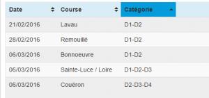 trier courses
